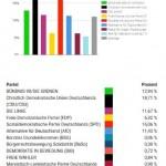 Chemnitz: 1747 Wähler*innen / 23 Wahllokale