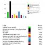 Chemnitzer Umland - Erzgebirgskreis II: 155 Wähler*innen / 3 Wahllokale
