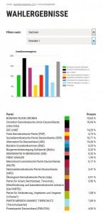 Dresden I: 1270 Wähler*innen / 22 Wahllokale