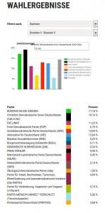 Dresden II: 1805 Wähler*innen / 22 Wahllokale