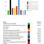 Erzgebirgskreis I: 328 Wähler*innen / 5 Wahllokale