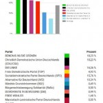 Leipzig I: 162 Wähler*innen / 4 Wahllokale