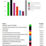 Leipzig II: 359 Wähler*innen / 7 Wahllokale