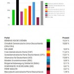 Mittelsachsen: 916 Wähler*innen / 4 Wahllokale