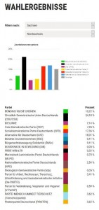 Nordsachsen: 1927 Wähler*innen / 14 Wahllokale