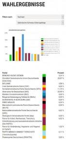 Sächsische Schweiz - Osterzgebirge 412 Wähler*innen / 8 Wahllokale