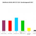 Wahlkreis Görlitz