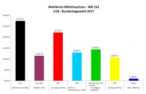 Wahlkreis Mittelsachsen