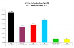 Wahlkreis Nordsachsen