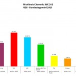 Wahlkreis Chemnitz