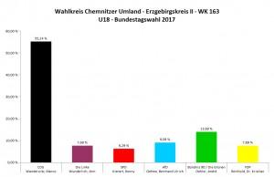 Wahlkreis Chemnitzer Umland & Erzgebirghskreis II