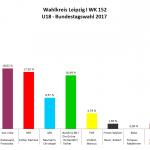 Wahlkreis Leipzig I