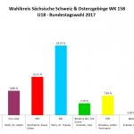 Wahlkreis Sächsische Schweiz - Osterzgebirge
