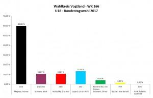 Wahlkreis Vogtlandkreis I