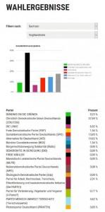 Vogtlandkreis: 132 Wähler*innen / 4 Wahllokale